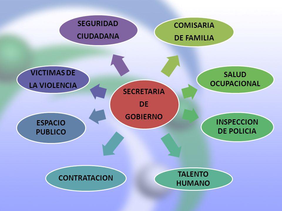 SECRETARIA DE GOBIERNO COMISARIA DE FAMILIA SALUD OCUPACIONAL INSPECCION DE POLICIA TALENTO HUMANO CONTRATACION ESPACIO PUBLICO VICTIMAS DE LA VIOLENC