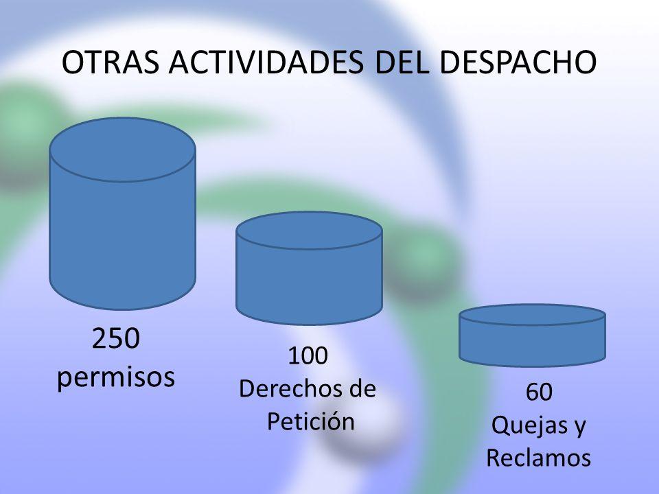 OTRAS ACTIVIDADES DEL DESPACHO 250 permisos 100 Derechos de Petición 60 Quejas y Reclamos