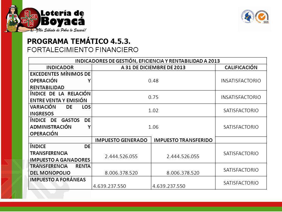 PROGRAMA TEMÁTICO 4.5.3. FORTALECIMIENTO FINANCIERO INDICADORES DE GESTIÓN, EFICIENCIA Y RENTABILIDAD A 2013 INDICADOR A 31 DE DICIEMBRE DE 2013CALIFI