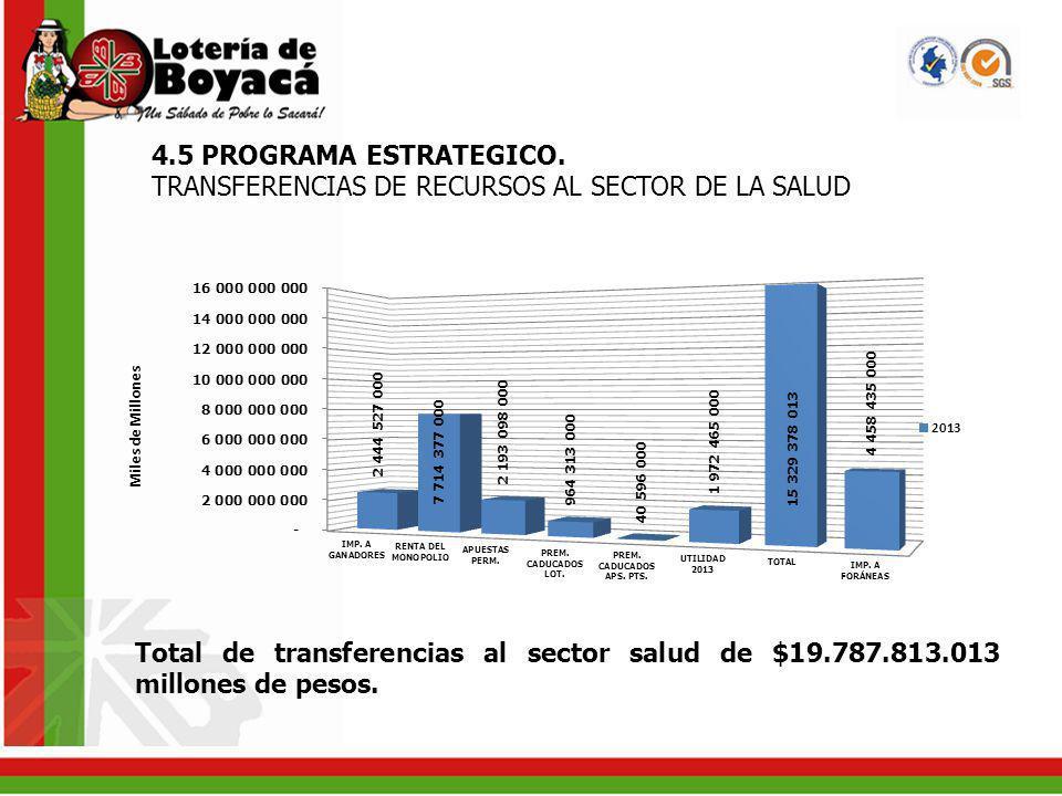 Total de transferencias al sector salud de $19.787.813.013 millones de pesos. 4.5 PROGRAMA ESTRATEGICO. TRANSFERENCIAS DE RECURSOS AL SECTOR DE LA SAL