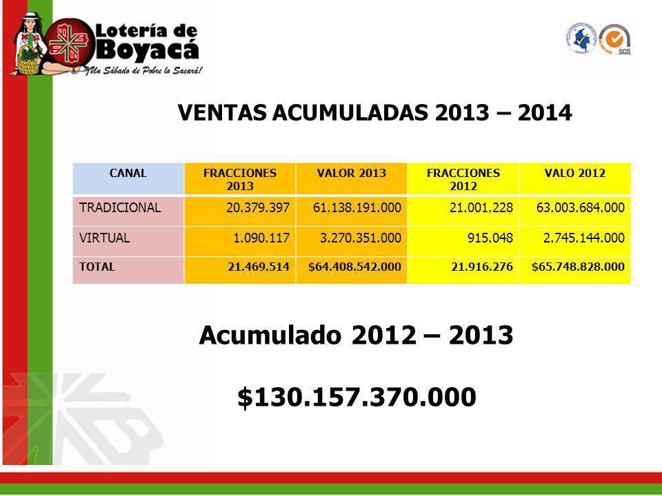 VENTAS ACUMULADAS 2013 – 2014 CANALFRACCIONES 2013 VALOR 2013FRACCIONES 2012 VALO 2012 TRADICIONAL20.379.39761.138.191.00021.001.22863.003.684.000 VIR