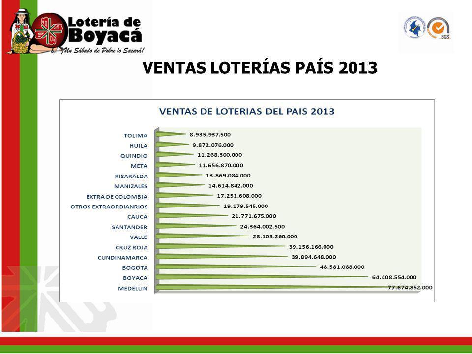 VENTAS LOTERÍAS PAÍS 2013