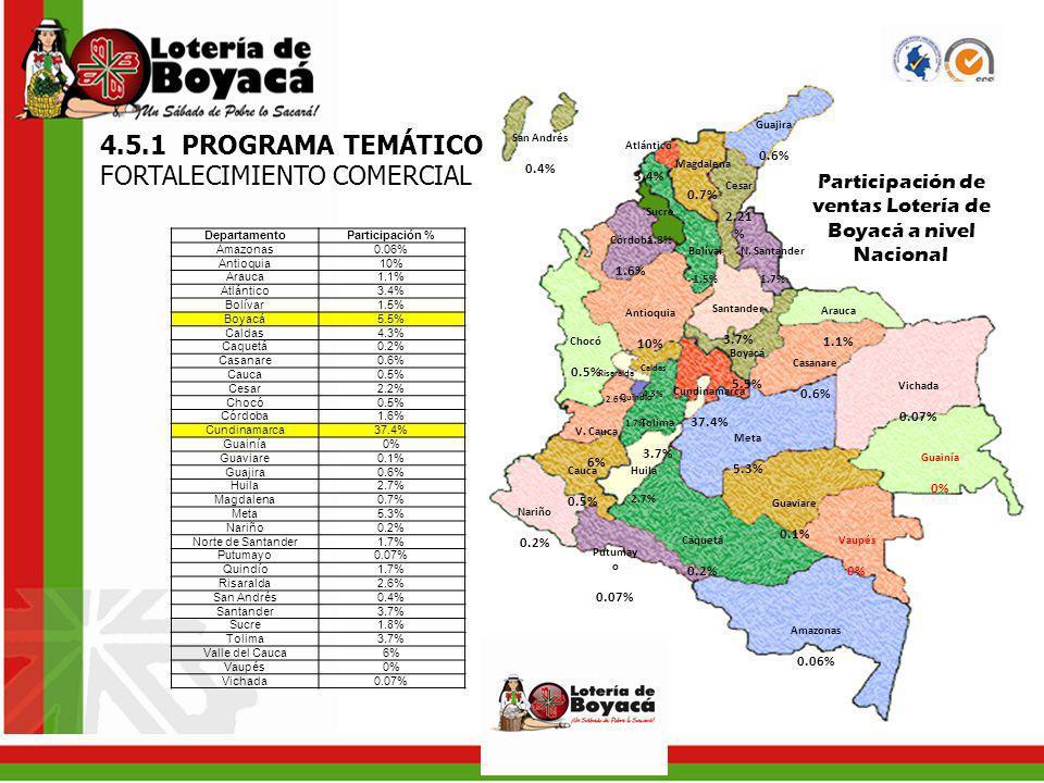 4.5.1 PROGRAMA TEMÁTICO. FORTALECIMIENTO COMERCIAL Quindío 1.7% Boyacá 5.5% Cundinamarca 37.4% Santander 3.7% Antioquia 10% Amazonas 0.06% Arauca 1.1%