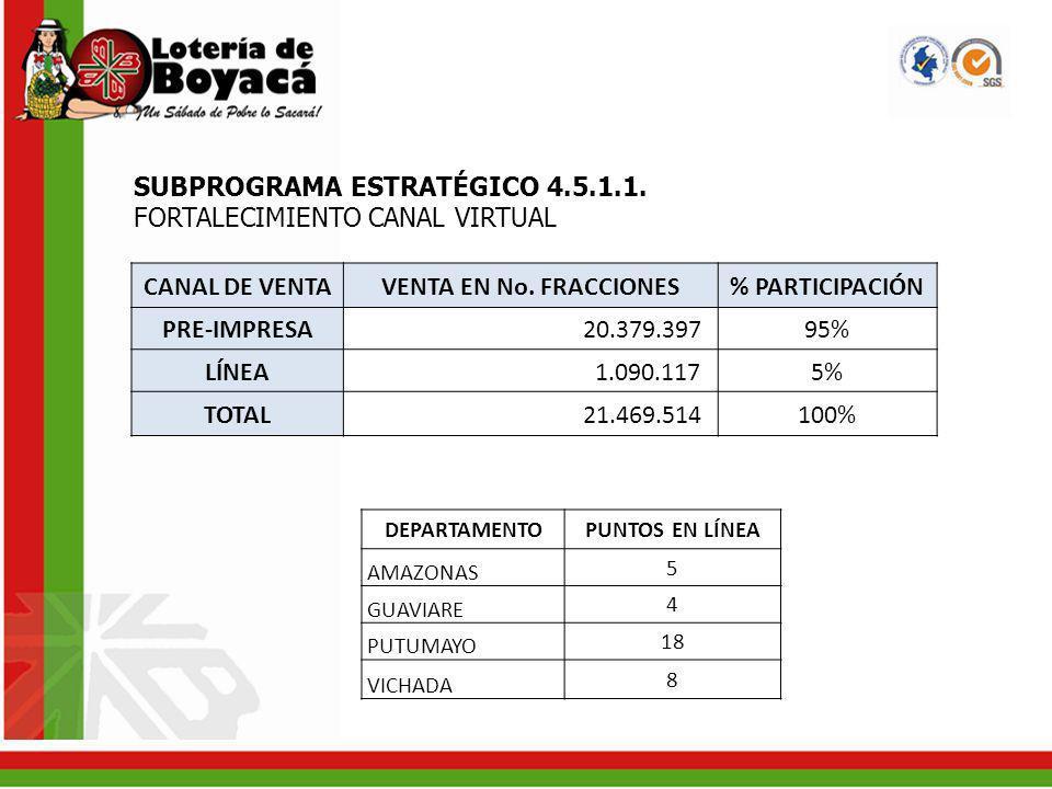 SUBPROGRAMA ESTRATÉGICO 4.5.1.1. FORTALECIMIENTO CANAL VIRTUAL CANAL DE VENTAVENTA EN No. FRACCIONES% PARTICIPACIÓN PRE-IMPRESA 20.379.39795% LÍNEA 1.
