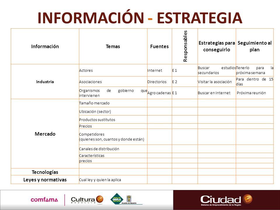 INFORMACIÓN - ESTRATEGIA InformaciónTemasFuentes Responsables Estrategias para conseguirlo Seguimiento al plan Industria ActoresInternetE 1 Buscar est