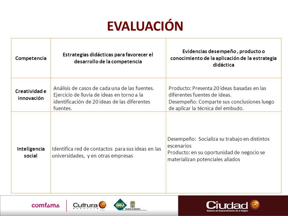 EVALUACIÓN Competencia Estrategias didácticas para favorecer el desarrollo de la competencia Evidencias desempeño, producto o conocimiento de la aplic