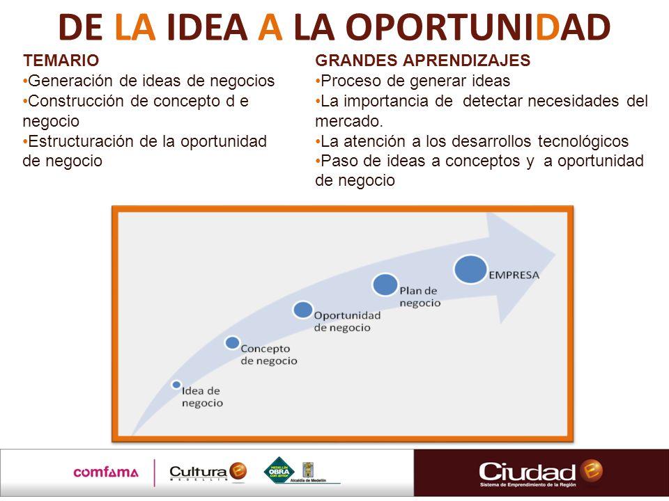 DE LA IDEA A LA OPORTUNIDAD TEMARIO Generación de ideas de negocios Construcción de concepto d e negocio Estructuración de la oportunidad de negocio G