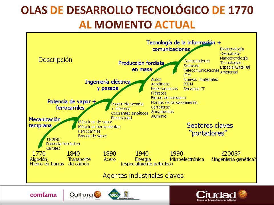 OLAS DE DESARROLLO TECNOLÓGICO DE 1770 AL MOMENTO ACTUAL