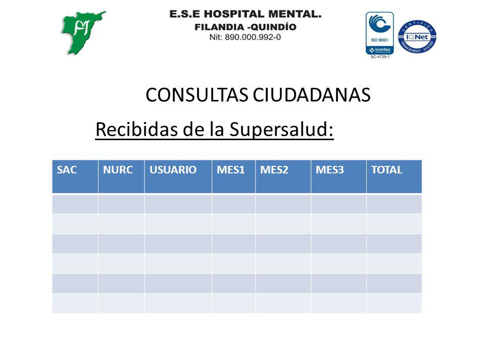 CONSULTAS CIUDADANAS Recibidas de la Supersalud: SACNURCUSUARIOMES1MES2MES3TOTAL