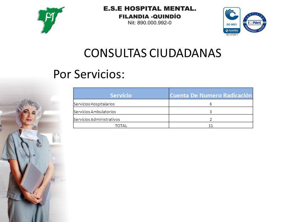 CONSULTAS CIUDADANAS Por Servicios: ServicioCuenta De Numero Radicación Servicios Hospitalarios6 Servicios Ambulatorios3 Servicios Administrativos2 TO