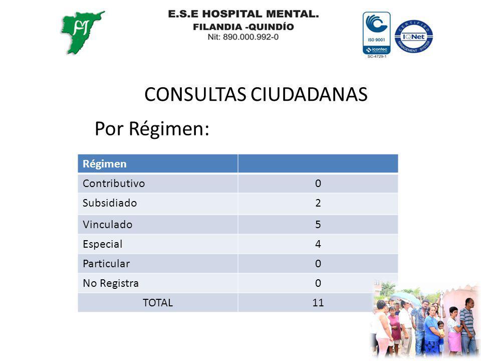 CONSULTAS CIUDADANAS Por Régimen: Régimen Contributivo0 Subsidiado2 Vinculado5 Especial4 Particular0 No Registra0 TOTAL11