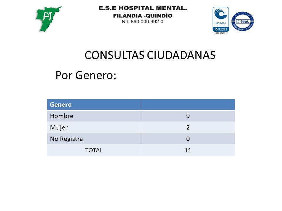 CONSULTAS CIUDADANAS Por Genero: Genero Hombre9 Mujer2 No Registra0 TOTAL11