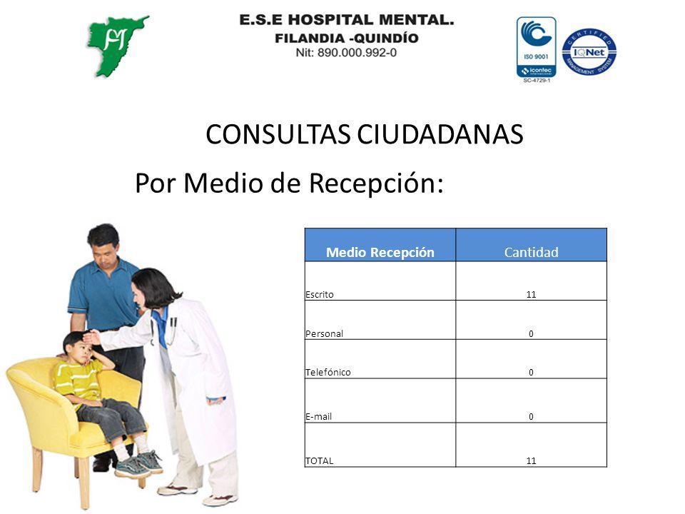 CONSULTAS CIUDADANAS Por Medio de Recepción: Medio RecepciónCantidad Escrito11 Personal0 Telefónico0 E-mail0 TOTAL11