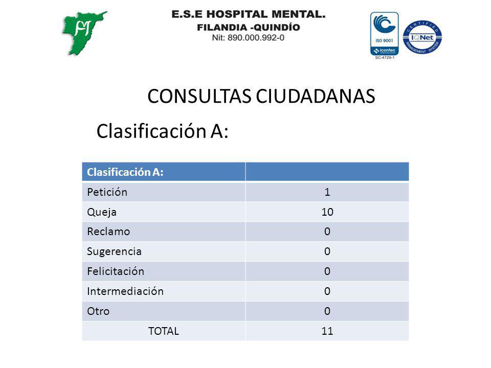 CONSULTAS CIUDADANAS Clasificación A: Petición1 Queja10 Reclamo0 Sugerencia0 Felicitación0 Intermediación0 Otro0 TOTAL11