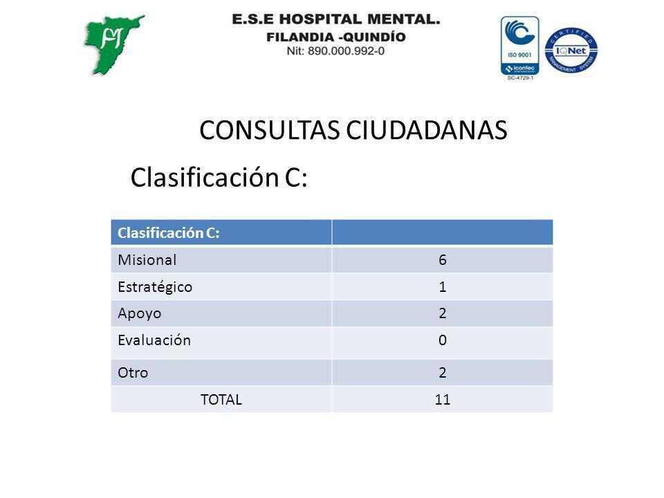 CONSULTAS CIUDADANAS Clasificación C: Misional6 Estratégico1 Apoyo2 Evaluación0 Otro2 TOTAL11