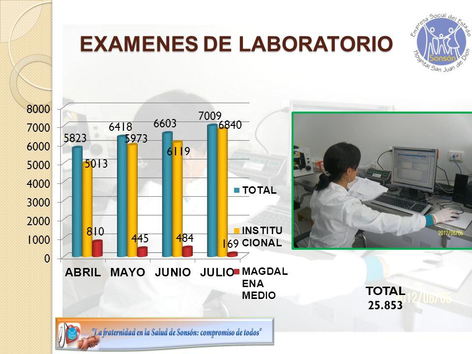 EXAMENES DE LABORATORIO TOTAL 25.853