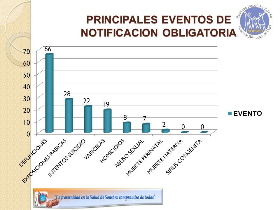 PRINCIPALES EVENTOS DE NOTIFICACION OBLIGATORIA