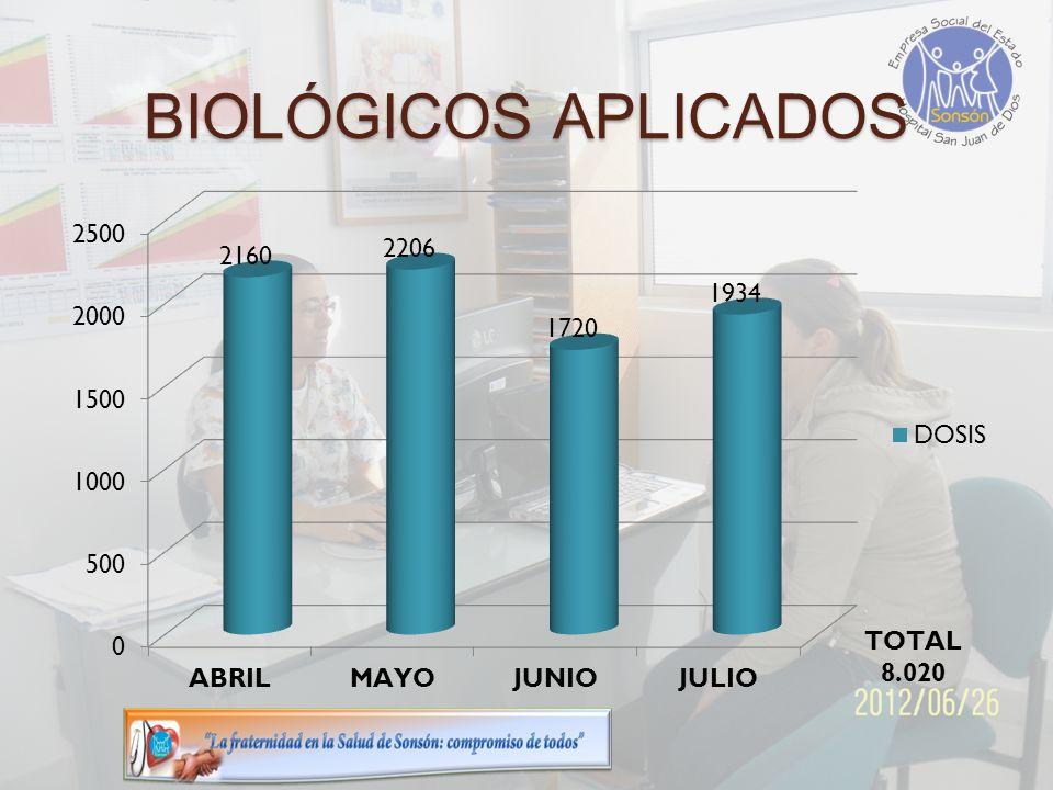 BIOLÓGICOS APLICADOS
