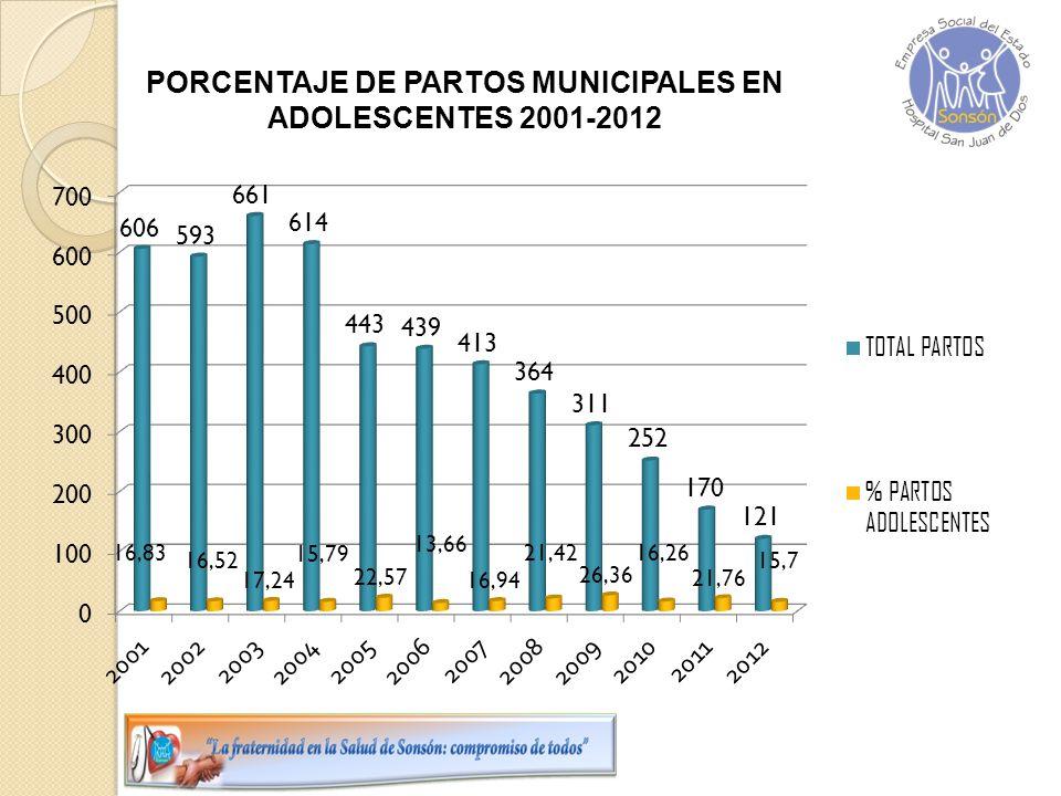 PORCENTAJE DE PARTOS MUNICIPALES EN ADOLESCENTES 2001-2012