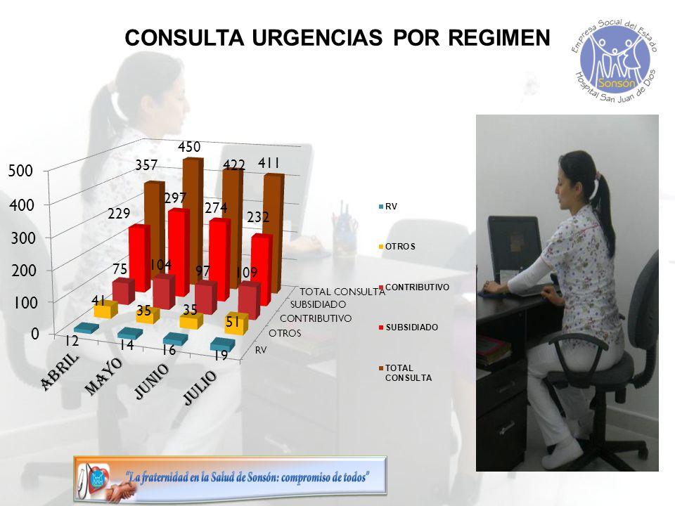 CONSULTA URGENCIAS POR REGIMEN