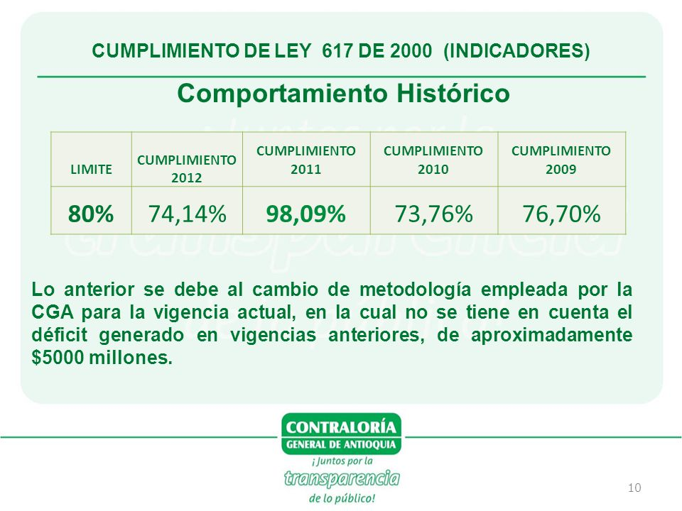 10 CUMPLIMIENTO DE LEY 617 DE 2000 (INDICADORES) LIMITE CUMPLIMIENTO 2012 CUMPLIMIENTO 2011 CUMPLIMIENTO 2010 CUMPLIMIENTO 2009 80%74,14%98,09%73,76%7