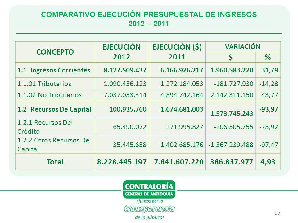 15 COMPARATIVO EJECUCIÓN PRESUPUESTAL DE INGRESOS 2012 – 2011 CONCEPTO EJECUCIÓN 2012 EJECUCIÓN ($) 2011 VARIACIÓN $% 1.1 Ingresos Corrientes8.127.509