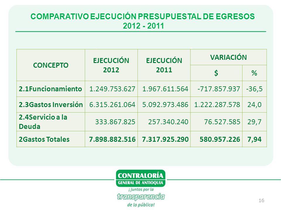 16 COMPARATIVO EJECUCIÓN PRESUPUESTAL DE EGRESOS 2012 - 2011 CONCEPTO EJECUCIÓN 2012 EJECUCIÓN 2011 VARIACIÓN $% 2.1Funcionamiento1.249.753.6271.967.6