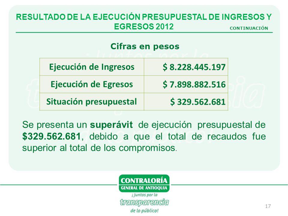 17 RESULTADO DE LA EJECUCIÓN PRESUPUESTAL DE INGRESOS Y EGRESOS 2012 CONTINUACIÓN Se presenta un superávit de ejecución presupuestal de $329.562.681,