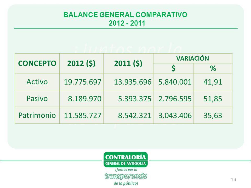 18 BALANCE GENERAL COMPARATIVO 2012 - 2011 CONCEPTO2012 ($)2011 ($) VARIACIÓN $% Activo19.775.69713.935.6965.840.00141,91 Pasivo8.189.9705.393.3752.79