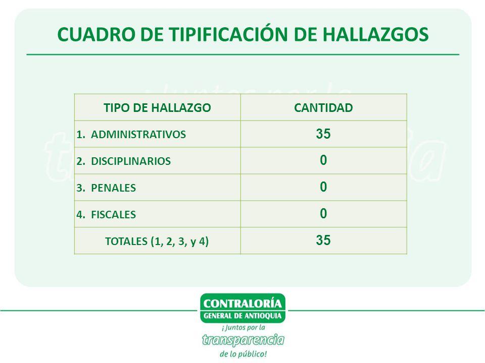 CUADRO DE TIPIFICACIÓN DE HALLAZGOS TIPO DE HALLAZGOCANTIDAD 1. ADMINISTRATIVOS 35 2. DISCIPLINARIOS 0 3. PENALES 0 4. FISCALES 0 TOTALES (1, 2, 3, y
