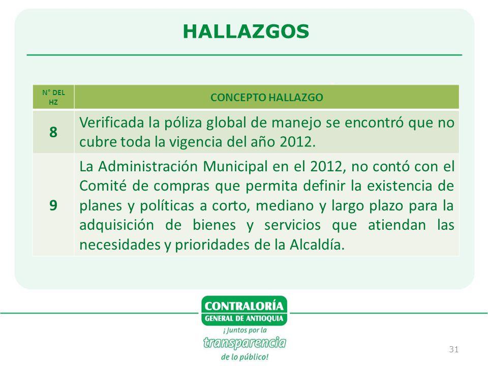 31 HALLAZGOS N° DEL HZ CONCEPTO HALLAZGO 8 Verificada la póliza global de manejo se encontró que no cubre toda la vigencia del año 2012. 9 La Administ