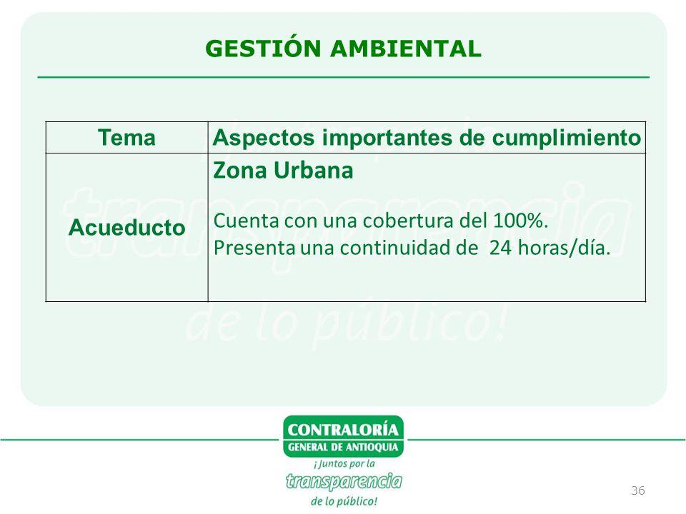 36 TemaAspectos importantes de cumplimiento Acueducto Zona Urbana Cuenta con una cobertura del 100%. Presenta una continuidad de 24 horas/día. GESTIÓN