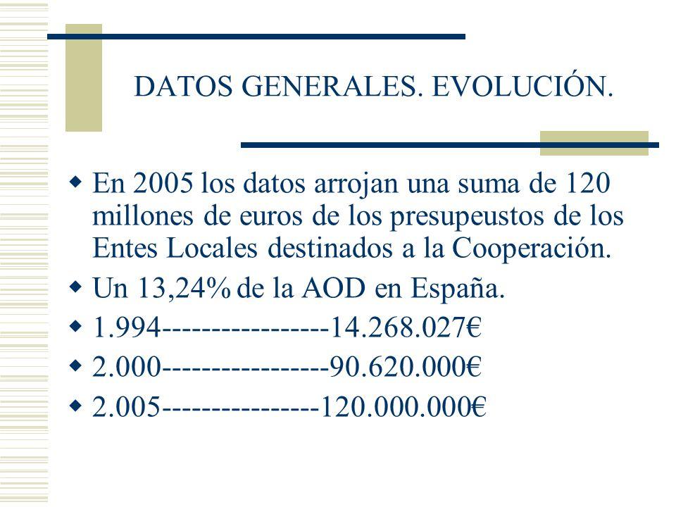 DATOS GENERALES. EVOLUCIÓN. En 2005 los datos arrojan una suma de 120 millones de euros de los presupeustos de los Entes Locales destinados a la Coope