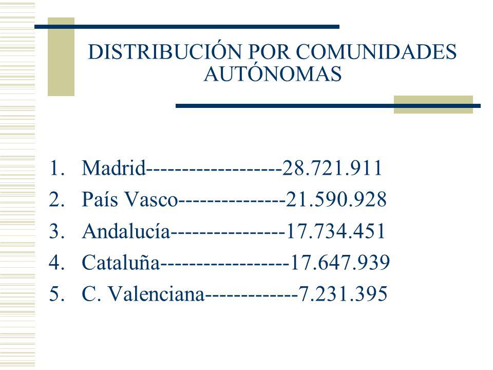 DISTRIBUCIÓN POR COMUNIDADES AUTÓNOMAS 1.Madrid-------------------28.721.911 2.País Vasco---------------21.590.928 3.Andalucía----------------17.734.4
