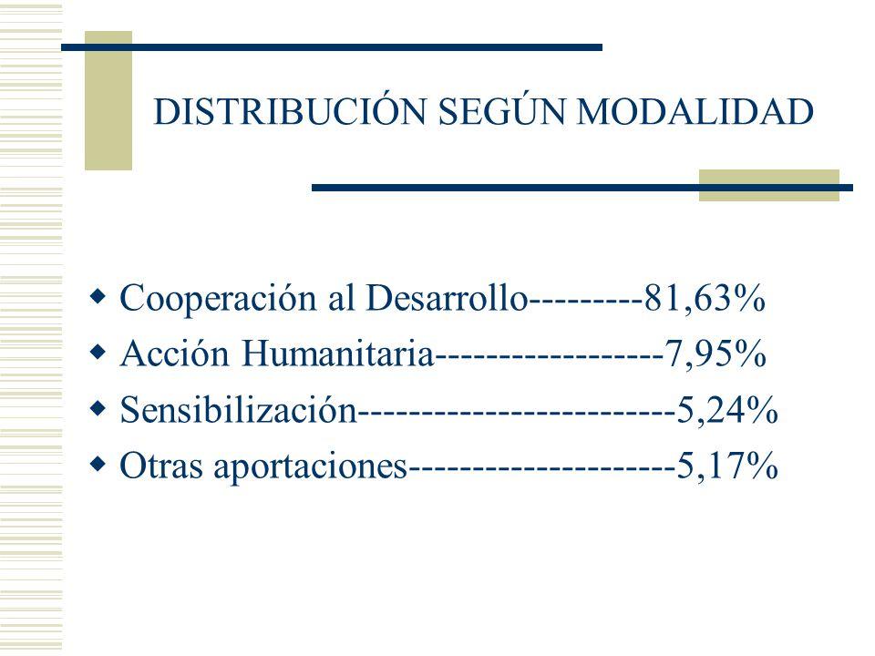 DISTRIBUCIÓN SEGÚN MODALIDAD Cooperación al Desarrollo---------81,63% Acción Humanitaria------------------7,95% Sensibilización-----------------------