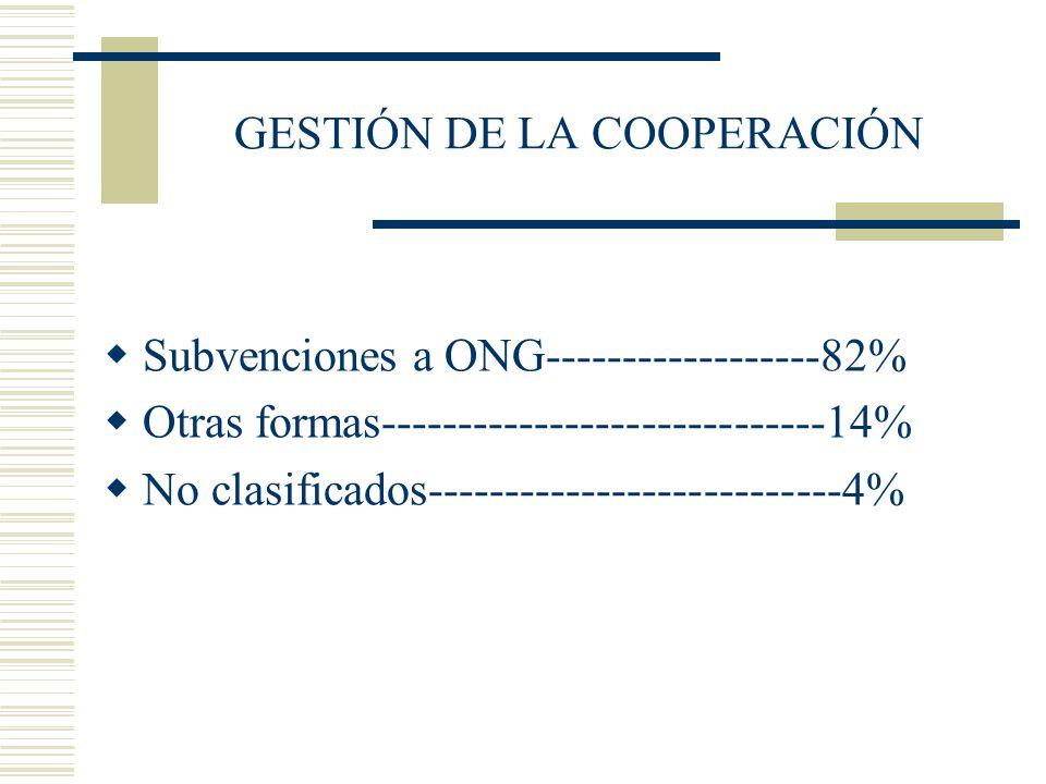GESTIÓN DE LA COOPERACIÓN Subvenciones a ONG------------------82% Otras formas-----------------------------14% No clasificados------------------------
