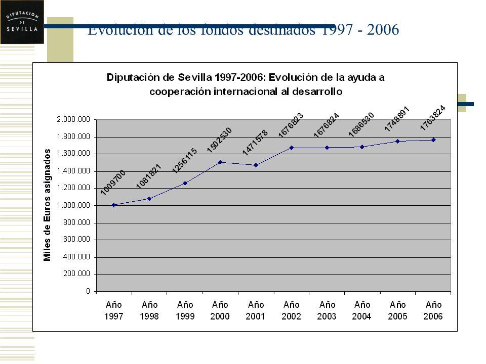 Evolución de los fondos destinados 1997 - 2006