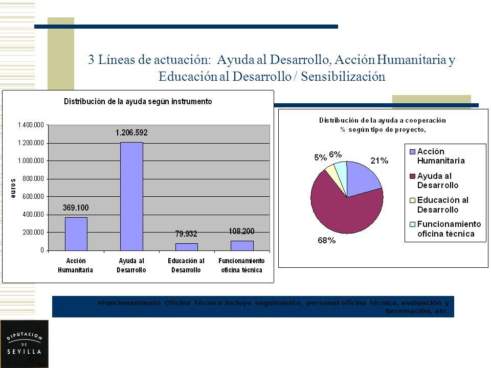 3 Líneas de actuación: Ayuda al Desarrollo, Acción Humanitaria y Educación al Desarrollo / Sensibilización Funcionamiento Oficina Técnica incluye segu