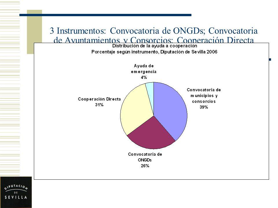 3 Instrumentos: Convocatoria de ONGDs; Convocatoria de Ayuntamientos y Consorcios; Cooperación Directa