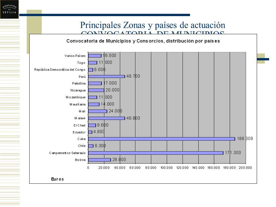 Principales Zonas y países de actuación CONVOCATORIA DE MUNICIPIOS