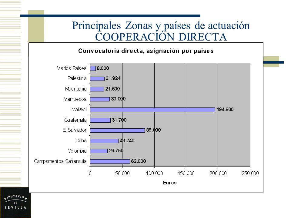 Principales Zonas y países de actuación COOPERACIÓN DIRECTA