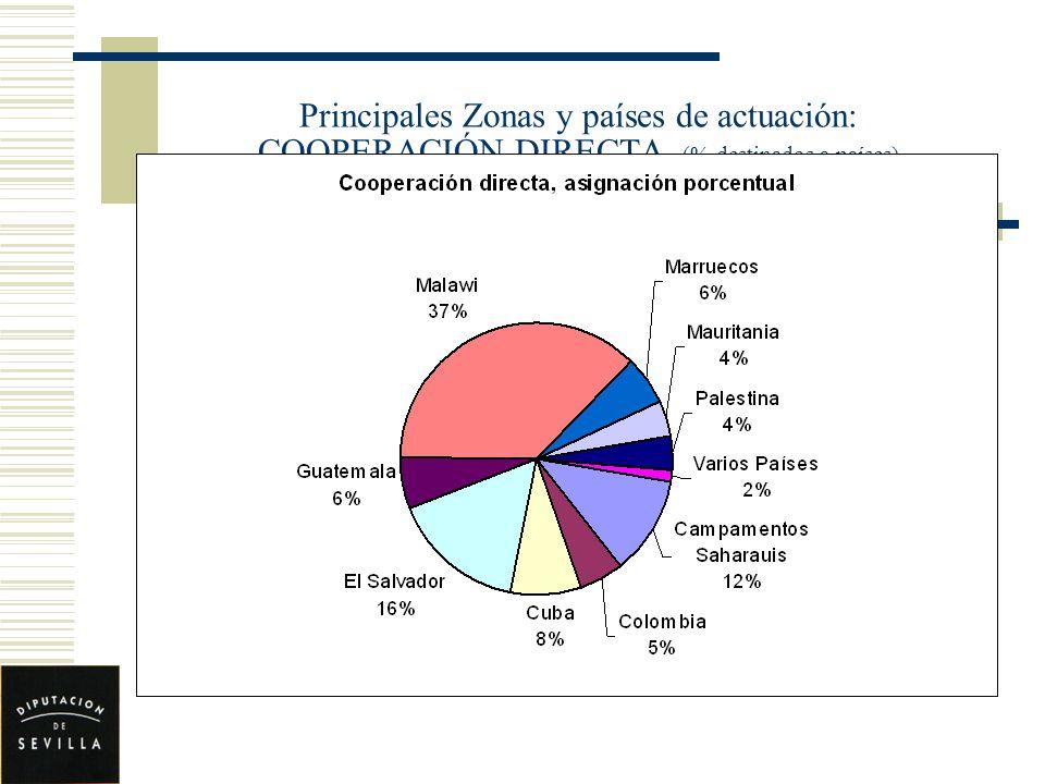 Principales Zonas y países de actuación: COOPERACIÓN DIRECTA (% destinados a países)