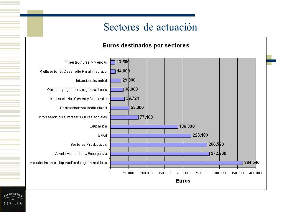 Sectores de actuación