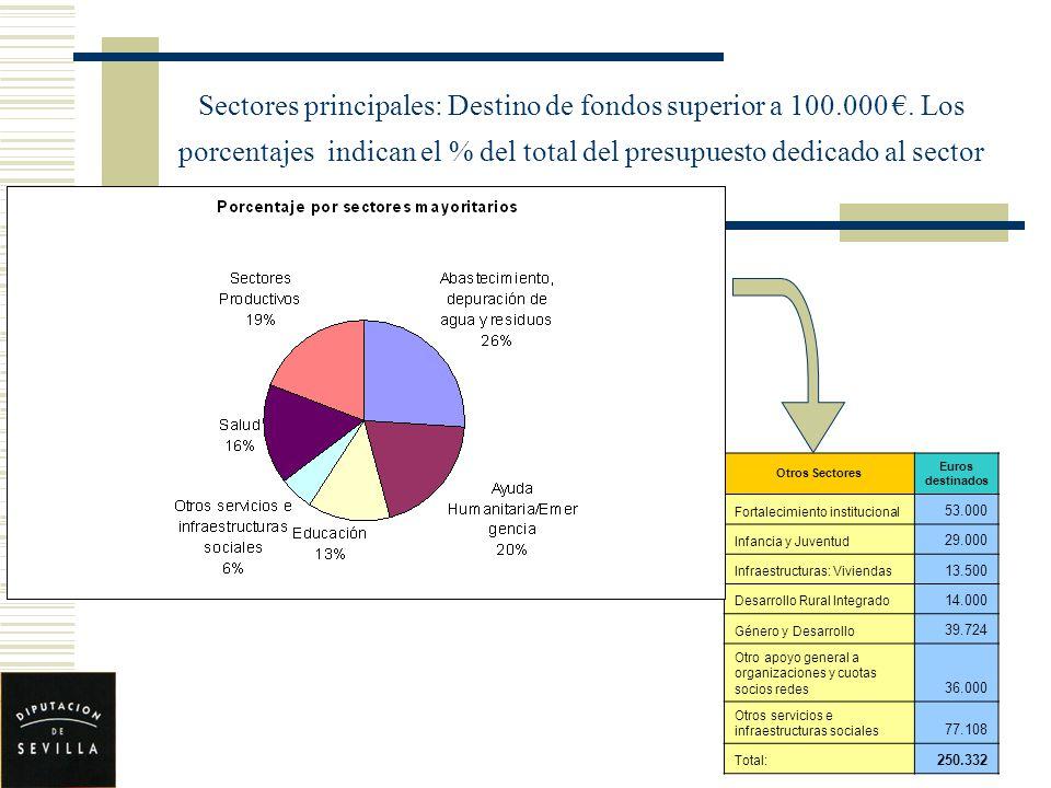 Sectores principales: Destino de fondos superior a 100.000. Los porcentajes indican el % del total del presupuesto dedicado al sector Otros Sectores E