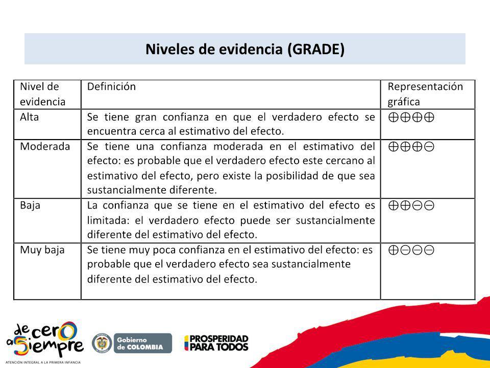 Niveles de evidencia (GRADE)