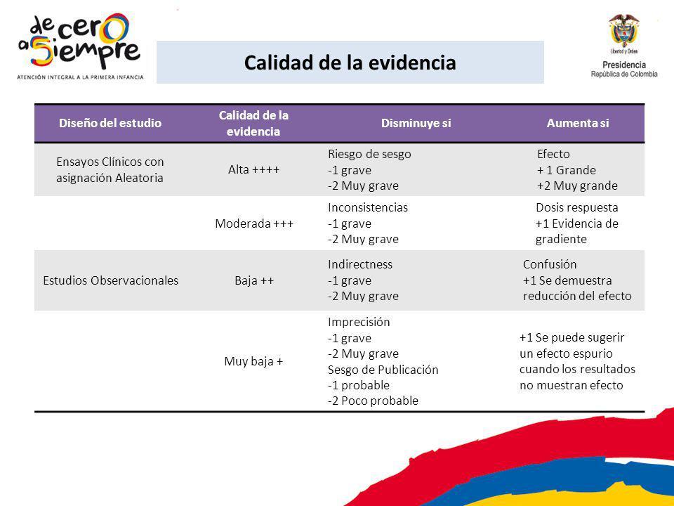 Calidad de la evidencia Diseño del estudio Calidad de la evidencia Disminuye siAumenta si Ensayos Clínicos con asignación Aleatoria Alta ++++ Riesgo d