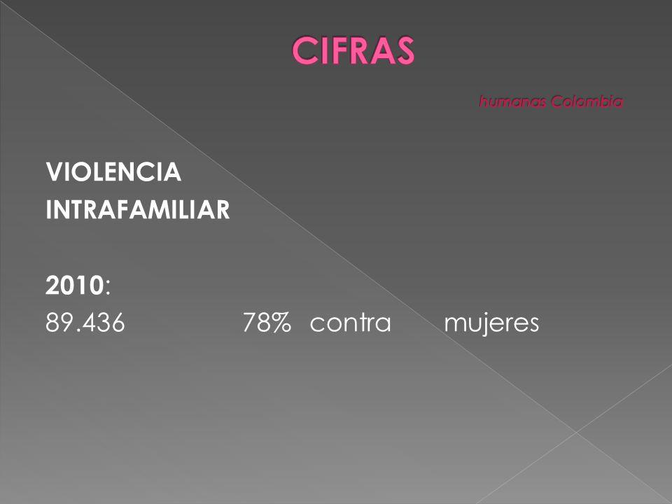VIOLENCIA INTRAFAMILIAR 2010 : 89.43678%contramujeres