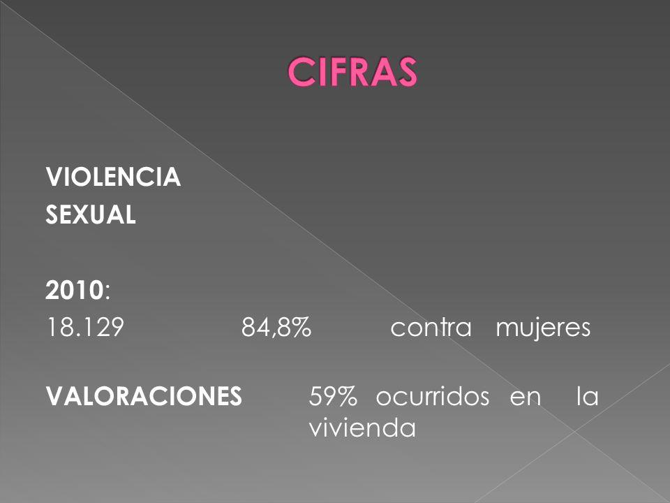 VIOLENCIA SEXUAL 2010 : 18.12984,8% contra mujeres VALORACIONES 59%ocurridosenla vivienda