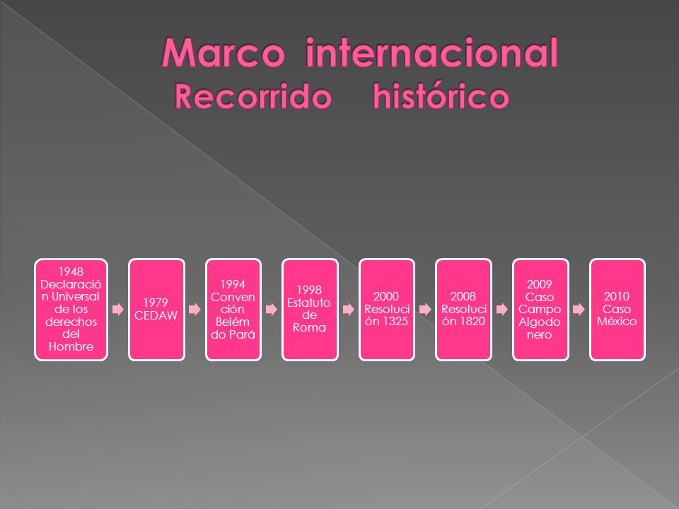 1948 Declaració n Universal de los derechos del Hombre 1979 CEDAW 1994 Conven ción Belém do Pará 1998 Estatuto de Roma 2000 Resoluci ón 1325 2008 Reso