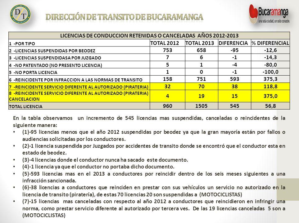 11 LICENCIAS DE CONDUCCION RETENIDAS O CANCELADAS AÑOS 2012-2013 1 -POR TIPO TOTAL 2012TOTAL 2013DIFERENCIA% DIFERENCIAL 2 -LICENCIAS SUSPENDIDAS POR